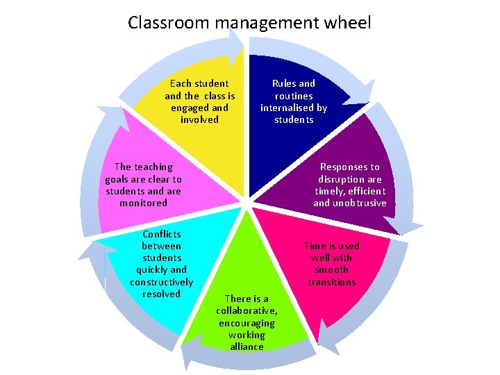 Classroom management wheel Each student and the class is engaged and involved Rules and