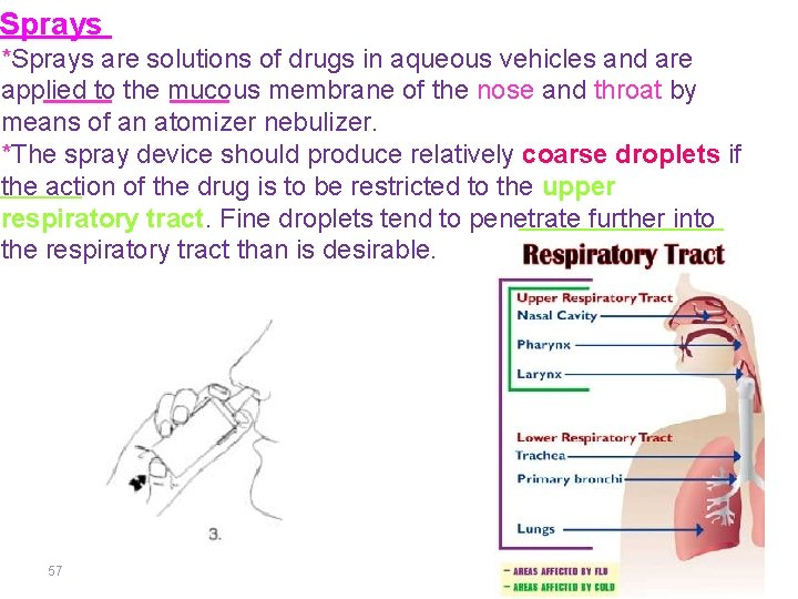 Sprays *Sprays are solutions of drugs in aqueous vehicles and are applied to the