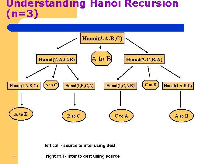 Understanding Hanoi Recursion (n=3) Hanoi(3, A, B, C) Hanoi(2, A, C, B) Hanoi(1, A,