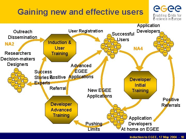 Gaining new and effective users Outreach Dissemination NA 2 Researchers Decision-makers Designers User Registration