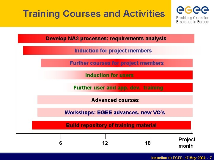 Training Courses and Activities Develop NA 3 processes; requirements analysis Induction for project members