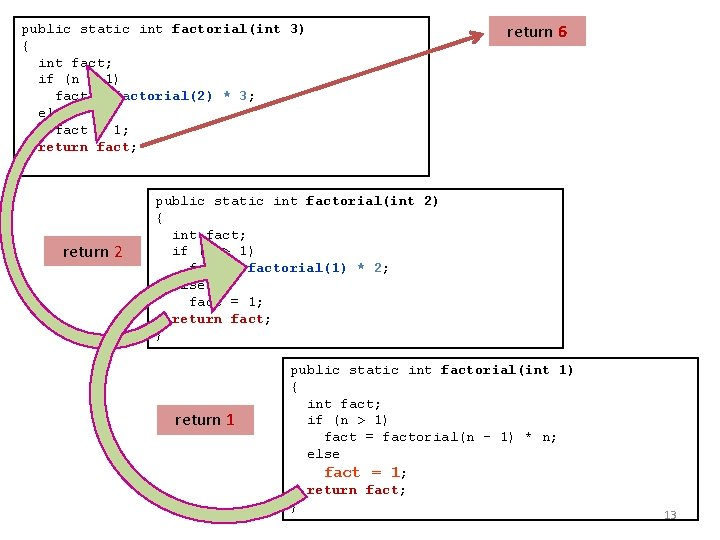 public static int factorial(int 3) { int fact; if (n > 1) fact =
