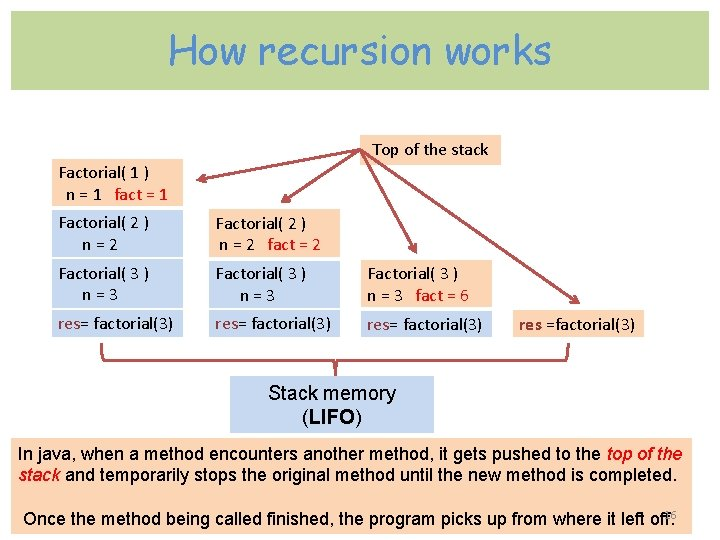 How recursion works Top of the stack Factorial( 1 ) n = 1 fact
