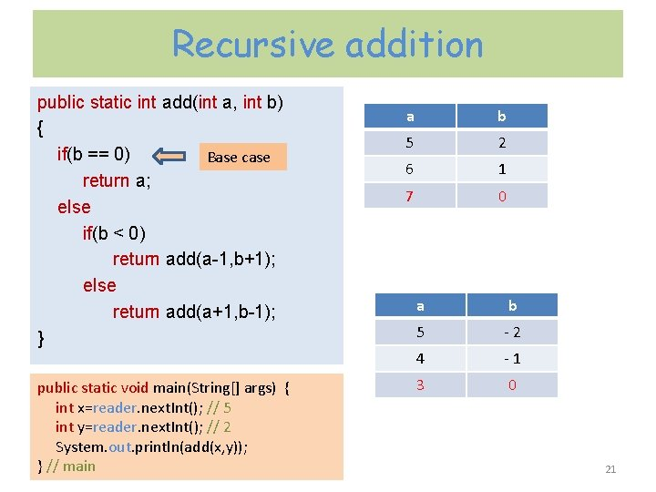 Recursive addition public static int add(int a, int b) { if(b == 0) Base