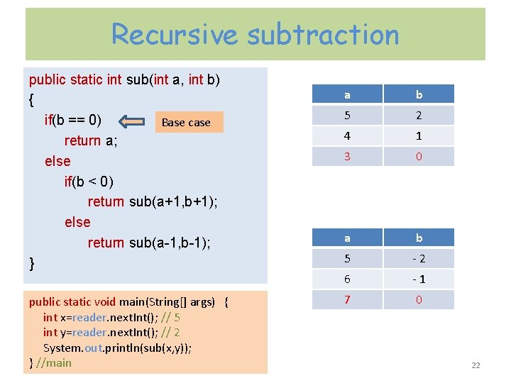 Recursive subtraction public static int sub(int a, int b) { if(b == 0) Base