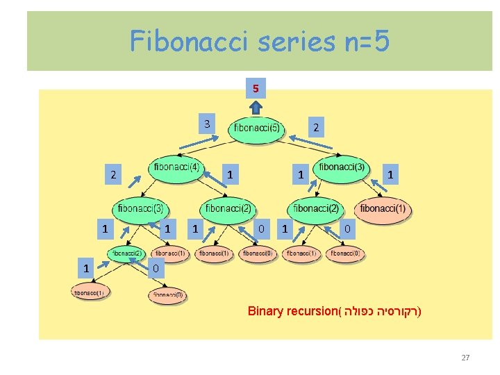 Fibonacci series n=5 5 3 2 1 1 1 0 0 Binary recursion( כפולה