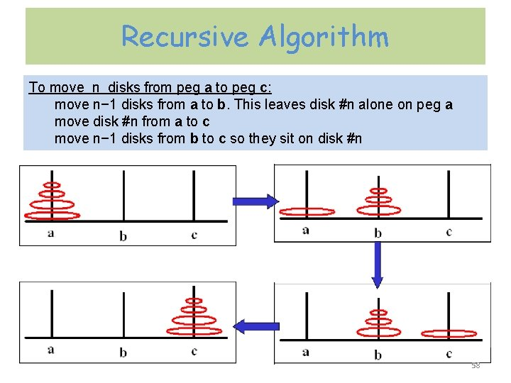 Recursive Algorithm To move n disks from peg a to peg c: move n−