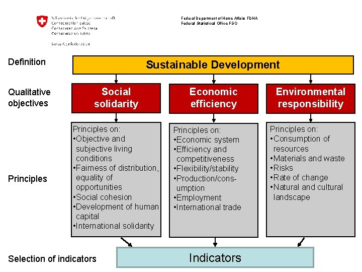Federal Department of Home Affairs FDHA Federal Statistical Office FSO Definition Sustainable Development Qualitative