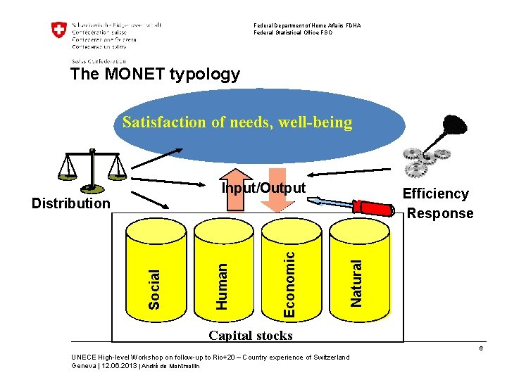 Federal Department of Home Affairs FDHA Federal Statistical Office FSO The MONET typology Satisfaction