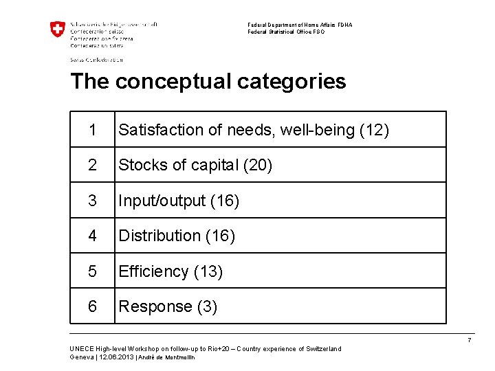 Federal Department of Home Affairs FDHA Federal Statistical Office FSO The conceptual categories 1