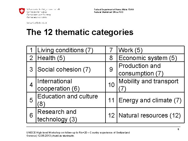 Federal Department of Home Affairs FDHA Federal Statistical Office FSO The 12 thematic categories