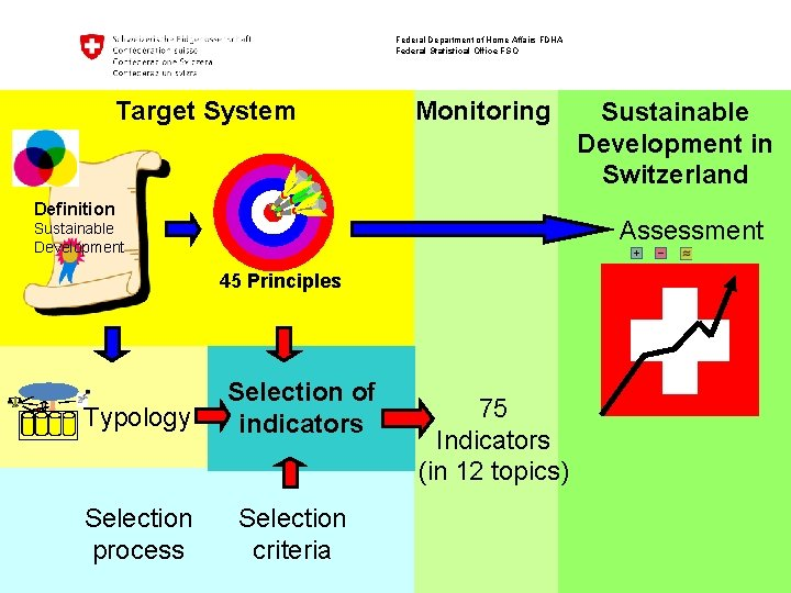 Federal Department of Home Affairs FDHA Federal Statistical Office FSO Target System Monitoring Definition