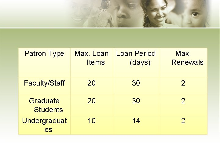 Patron Type Max. Loan Items Loan Period (days) Max. Renewals Faculty/Staff 20 30 2