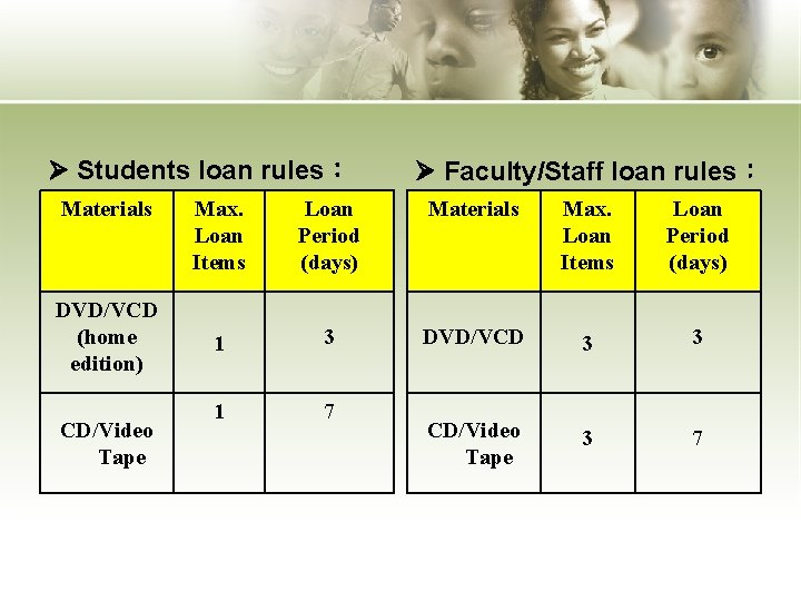 Students loan rules: Materials DVD/VCD (home edition) CD/Video Tape Faculty/Staff loan rules: Max.