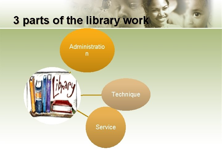 3 parts of the library work Administratio n Technique Service