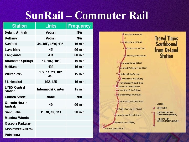 Sun. Rail – Commuter Rail Station Links Frequency Deland Amtrak Votran N/A De. Barry