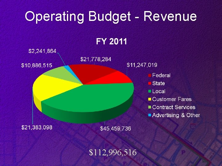Operating Budget - Revenue $112, 996, 516