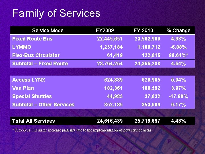 Family of Services Service Mode FY 2009 FY 2010 22, 445, 651 23, 562,