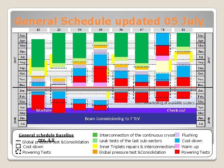 General Schedule updated 05 July General schedule Baseline rev. 4. 0 Global pressure test