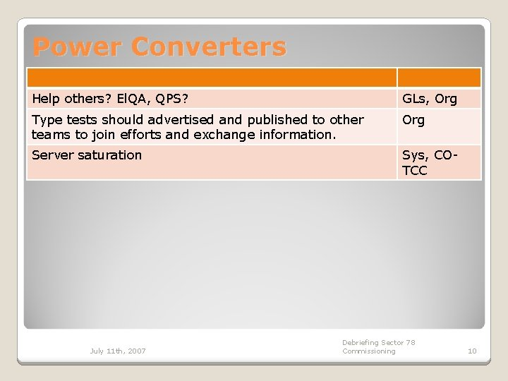 Power Converters Help others? El. QA, QPS? GLs, Org Type tests should advertised and