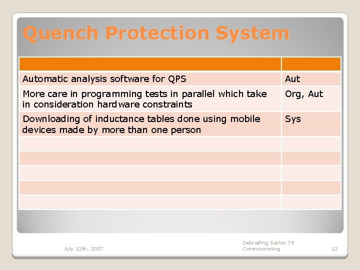 Quench Protection System Automatic analysis software for QPS Aut More care in programming tests