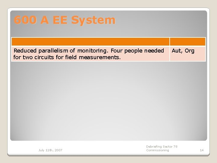 600 A EE System Reduced parallelism of monitoring. Four people needed for two circuits