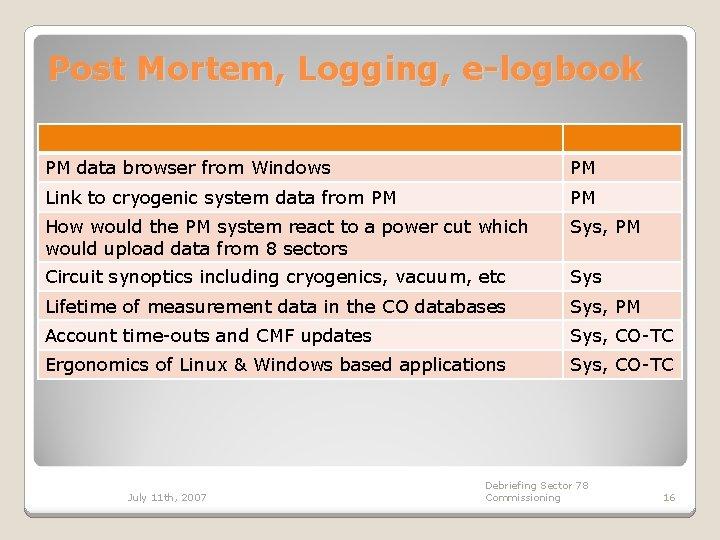 Post Mortem, Logging, e-logbook PM data browser from Windows PM Link to cryogenic system