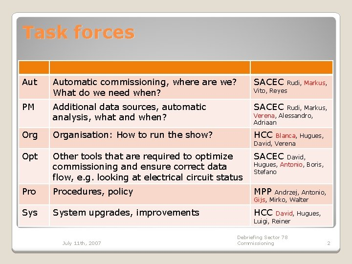 Task forces Automatic commissioning, where are we? What do we need when? SACEC PM