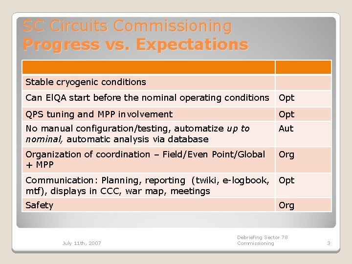 SC Circuits Commissioning Progress vs. Expectations Stable cryogenic conditions Can El. QA start before
