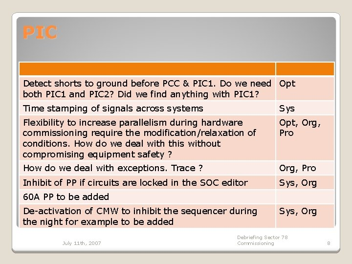 PIC Detect shorts to ground before PCC & PIC 1. Do we need Opt