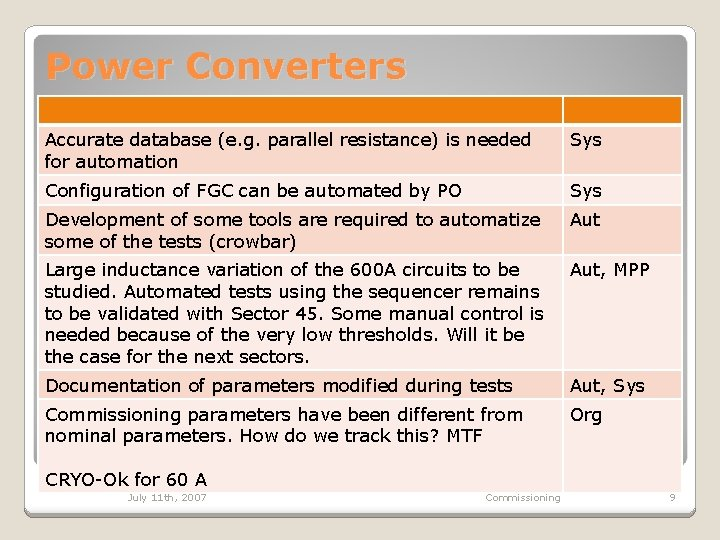 Power Converters Accurate database (e. g. parallel resistance) is needed for automation Sys Configuration