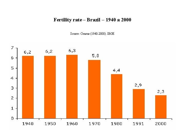 Fertility rate – Brazil – 1940 a 2000 Source: Census (1940 -2000). IBGE