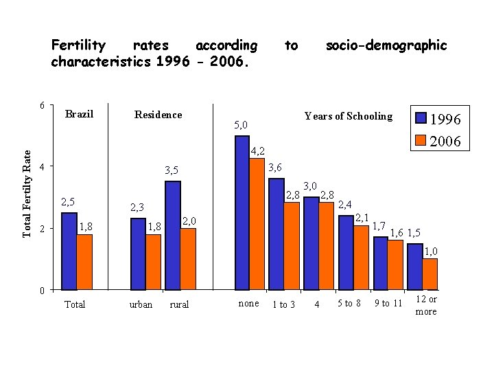 Fertility rates according characteristics 1996 - 2006. Total Fertilty Rate 6 Brazil Residence to