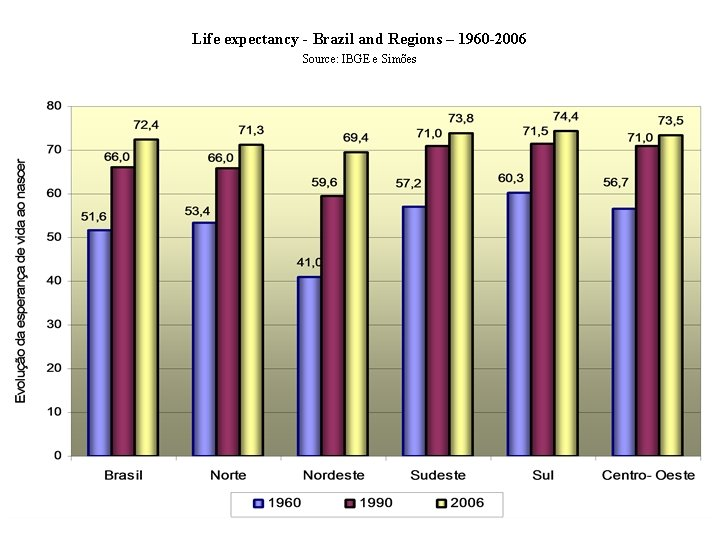 Life expectancy - Brazil and Regions – 1960 -2006 Source: IBGE e Simões