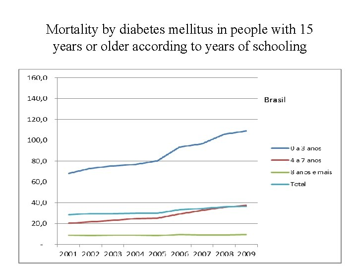 Mortality by diabetes mellitus in people with 15 years or older according to years