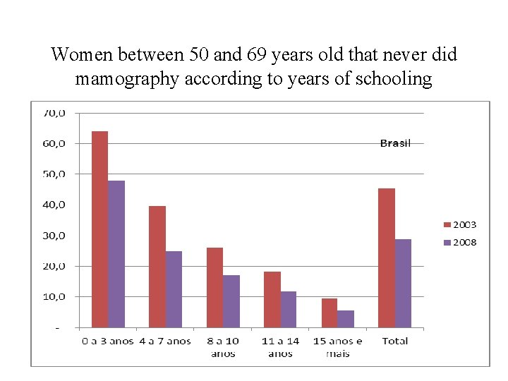 Women between 50 and 69 years old that never did mamography according to years