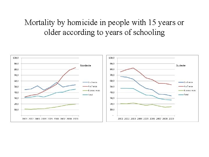 Mortality by homicide in people with 15 years or older according to years of