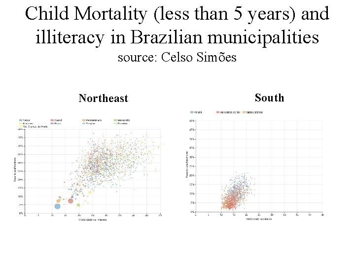 Child Mortality (less than 5 years) and illiteracy in Brazilian municipalities source: Celso Simões