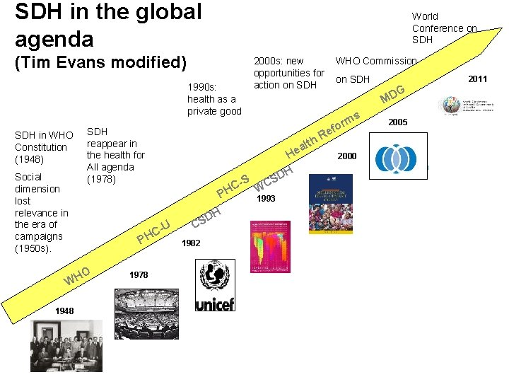 SDH in the global agenda World Conference on SDH (Tim Evans modified) 1990 s: