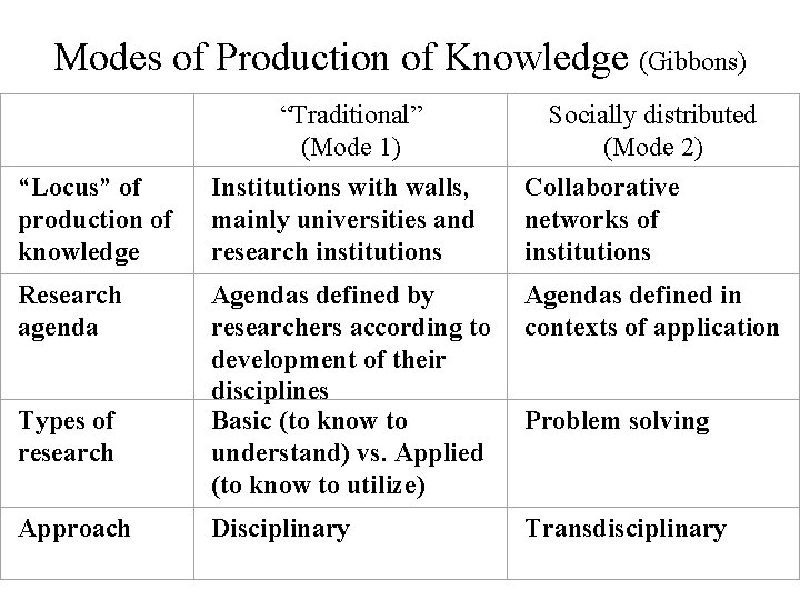 """Modes of Production of Knowledge (Gibbons) """"Traditional"""" (Mode 1) """"Locus"""" of Institutions with walls,"""