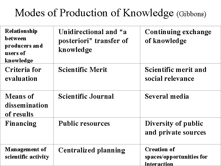 Modes of Production of Knowledge (Gibbons) Relationship between producers and users of knowledge Unidirectional