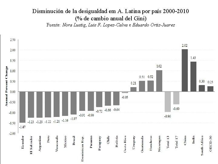 Disminución de la desigualdad em A. Latina por país 2000 -2010 (% de cambio