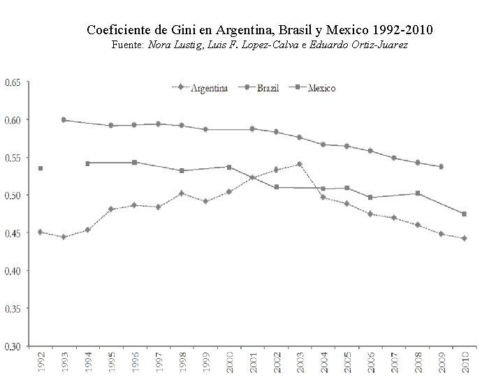 Coeficiente de Gini en Argentina, Brasil y Mexico 1992 -2010 Fuente: Nora Lustig, Luis