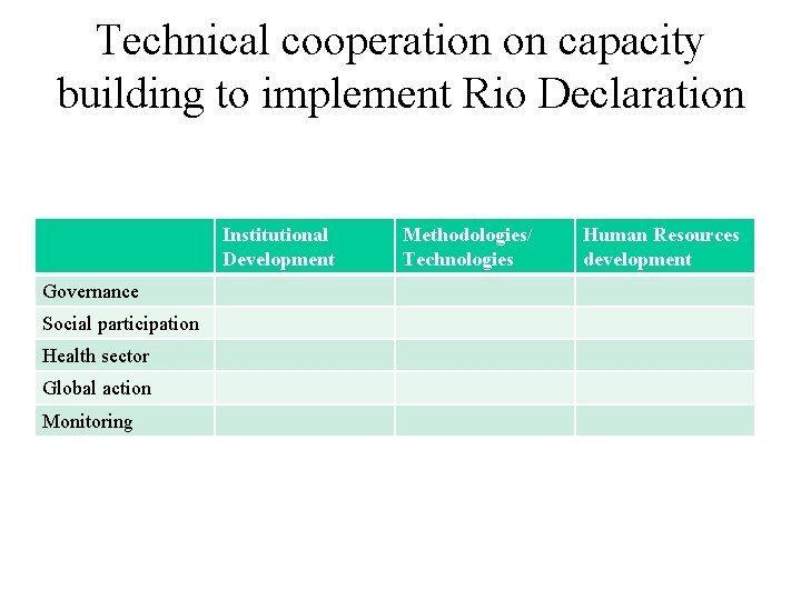 Technical cooperation on capacity building to implement Rio Declaration Institutional Development Governance Social participation