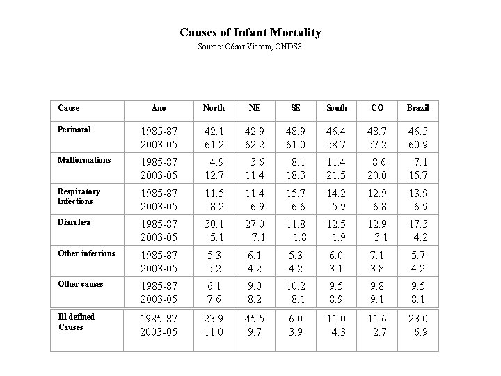 Causes of Infant Mortality Source: César Victora, CNDSS Cause Ano North NE SE South
