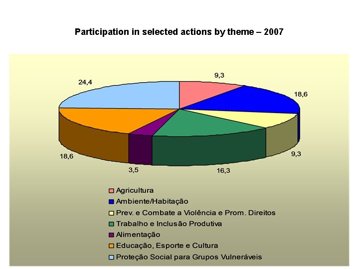 Participation in selected actions by theme – 2007