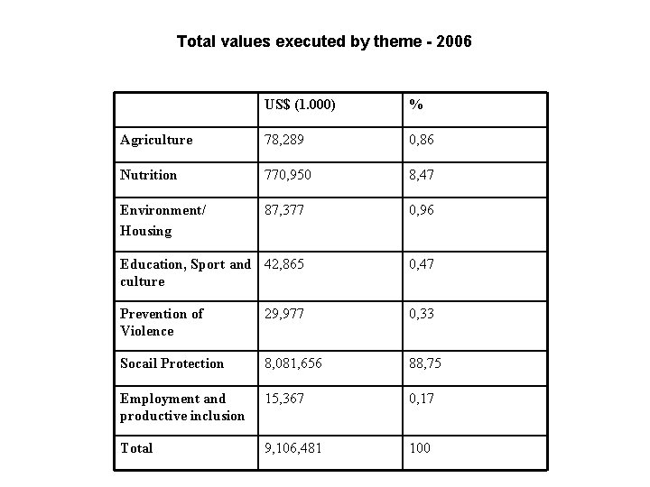 Total values executed by theme - 2006 US$ (1. 000) % Agriculture 78, 289