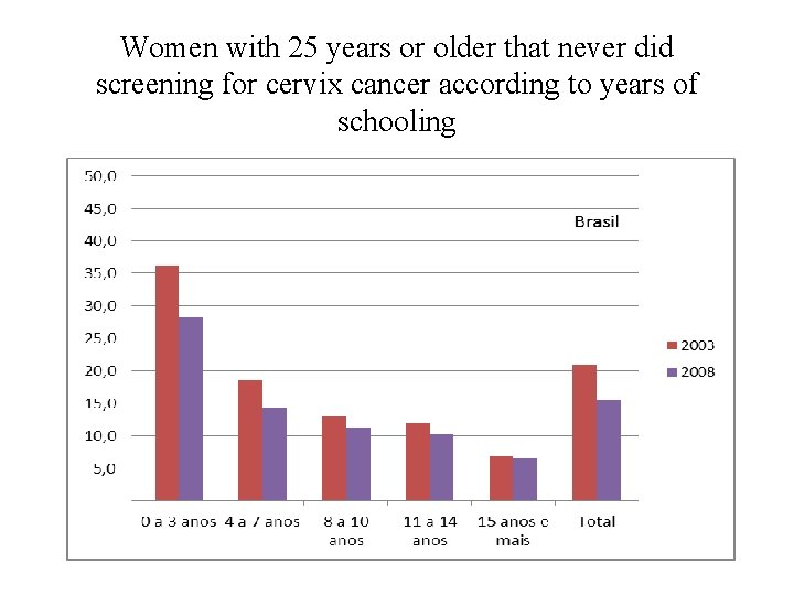 Women with 25 years or older that never did screening for cervix cancer according