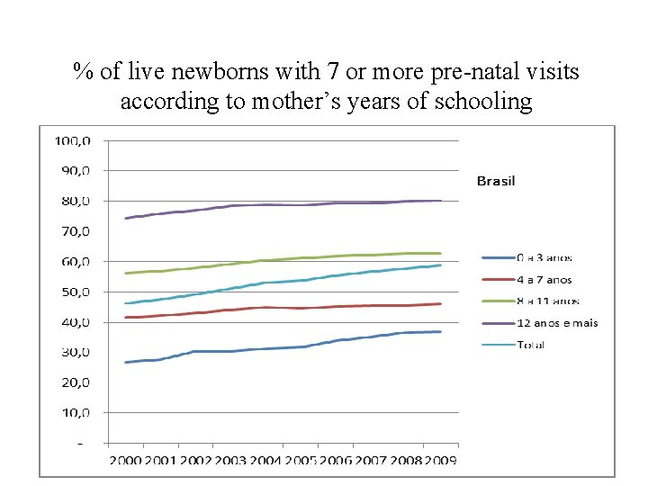 % of live newborns with 7 or more pre-natal visits according to mother's years