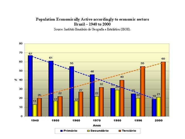 Population Economically Active accordingly to economic sectors Brazil – 1940 to 2000 Source: Instituto